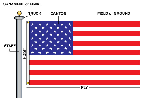 usa flag anatomy and vexillology terms
